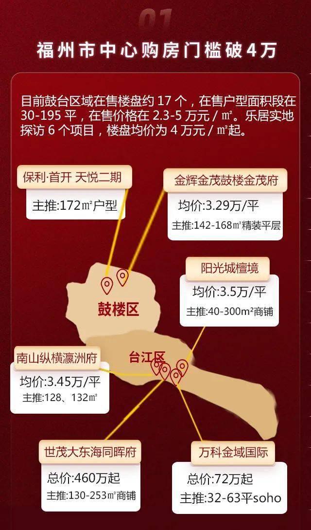 福州5.1房价数据出炉:东二环成香馍馍!上街房价突破2万!哪里优惠最多?  第3张