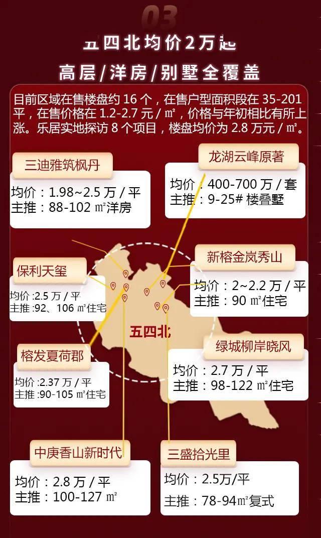 福州5.1房价数据出炉:东二环成香馍馍!上街房价突破2万!  第4张