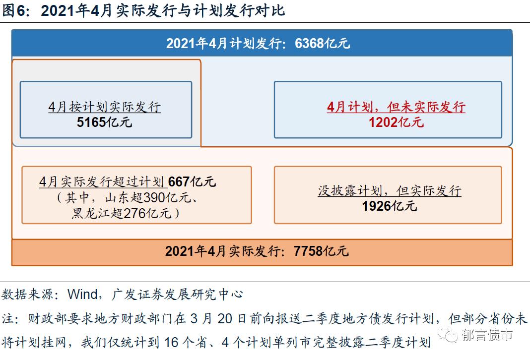 5月地方债、国债供给知多少?