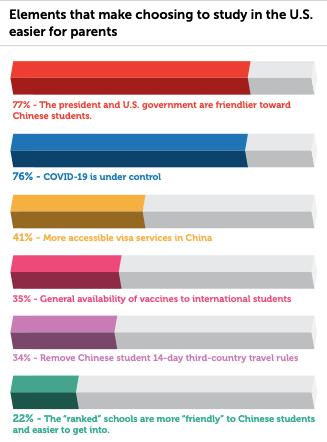 疫情改变2021年留学国家选择?为什么美国仍然是2021年中国家庭的留学首选?
