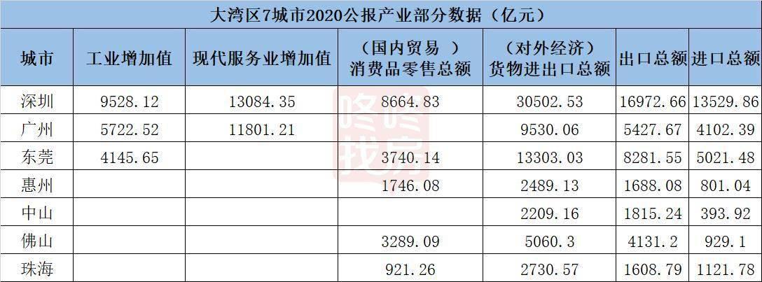 北京上海gdp_每平方公里GDP一对照,北京上海广州深圳的老底都暴露了