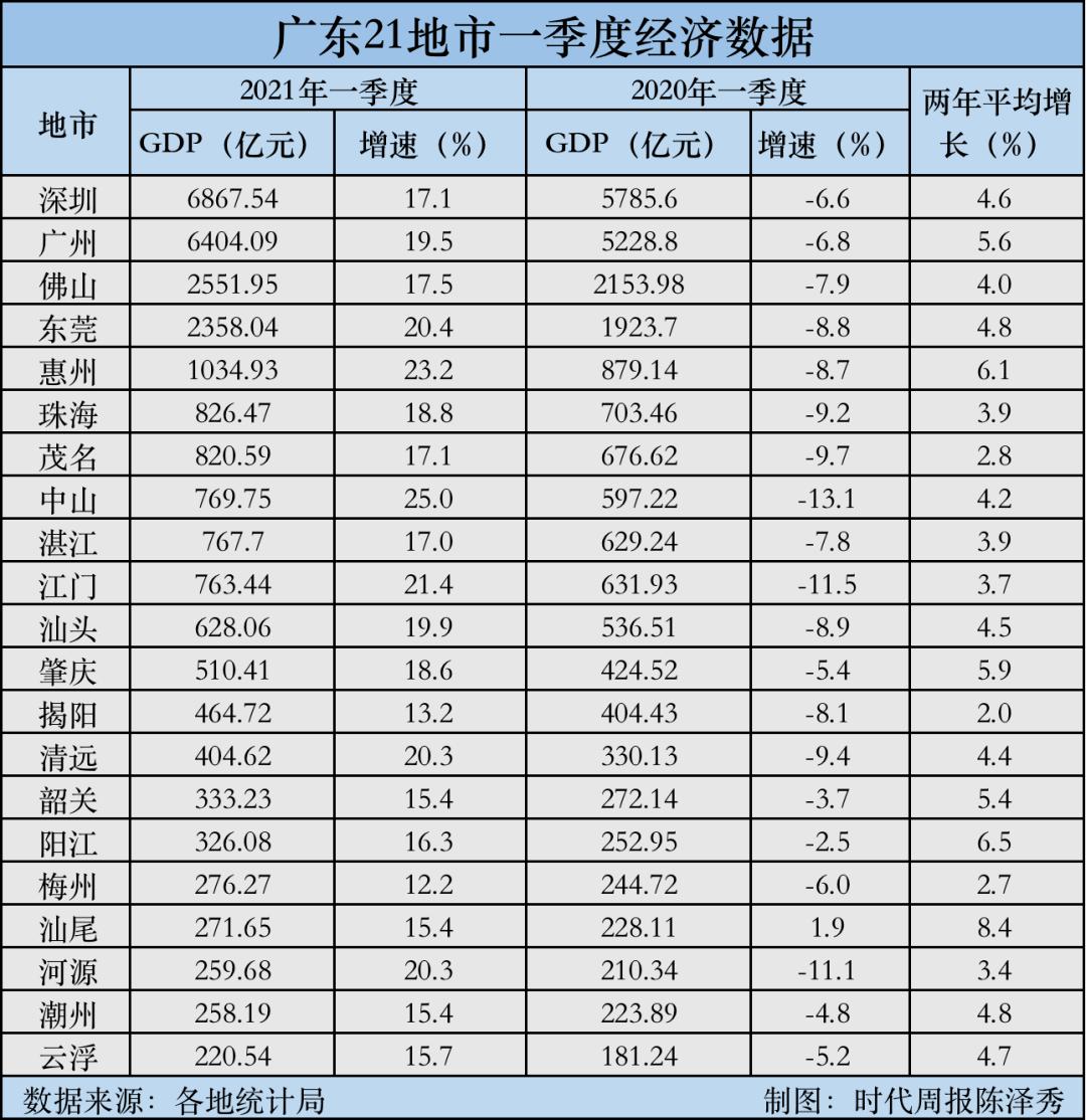 中山2021年一季度gdp多少_增速全国第7 中部第2 江西一季度GDP表现亮眼