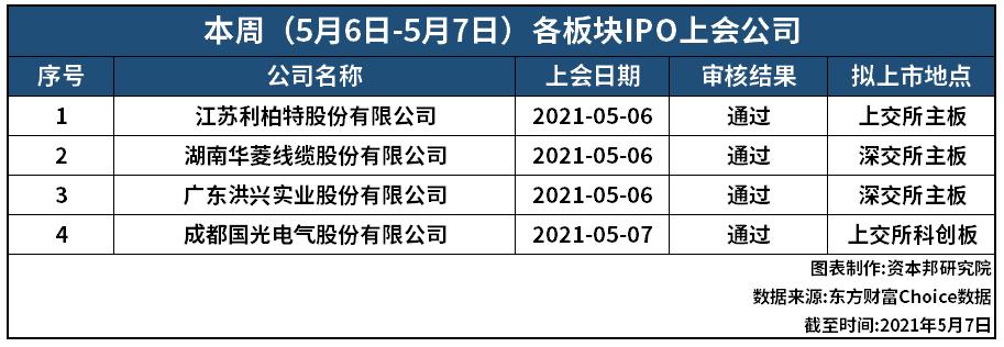 """资本邦IPO周报:五一节后首周4过4!这家企业""""联姻""""失败后独立IPO过会"""