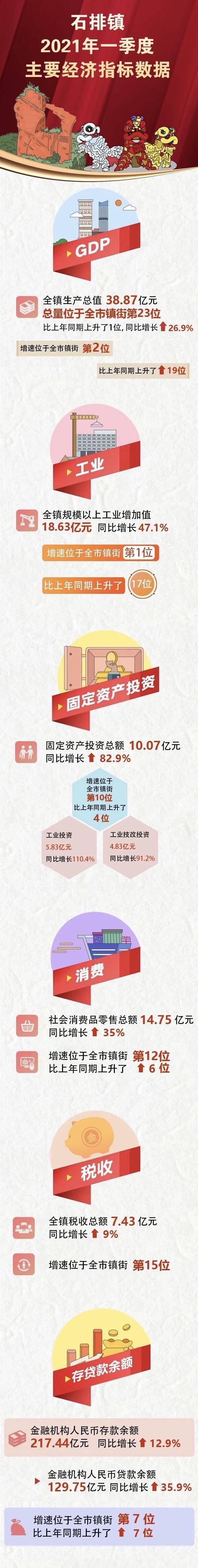 """东莞gdp增速_GDP增速全市第二!东莞石排第一季度经济实现""""开门红"""""""