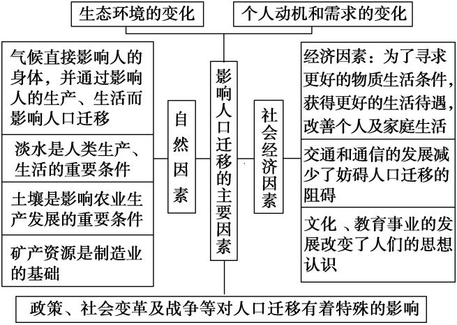 人口地理_中国的政治模式和地理环境以及庞大的人口使中华文化一脉相承