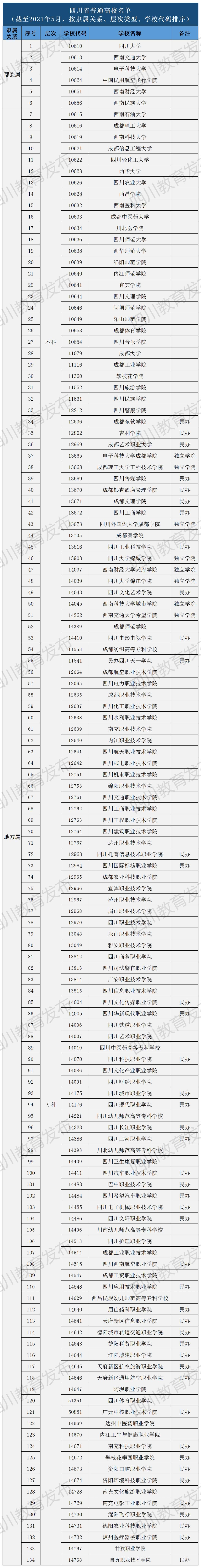 四川134所正规高校名单快收好!其中2所是今年新增