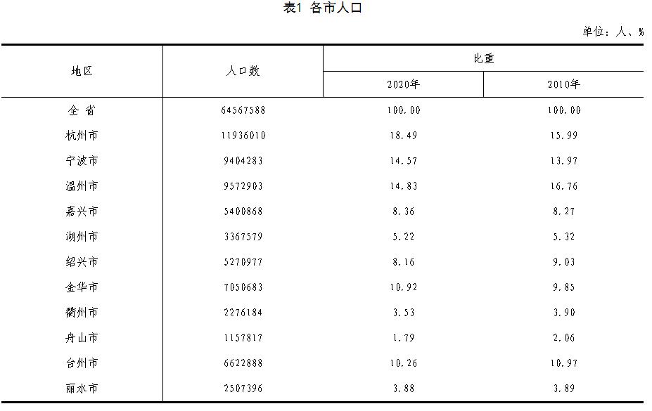 最多的人口_长三角41城人口增量最多的城市依次为杭州、苏州、上海、合肥、
