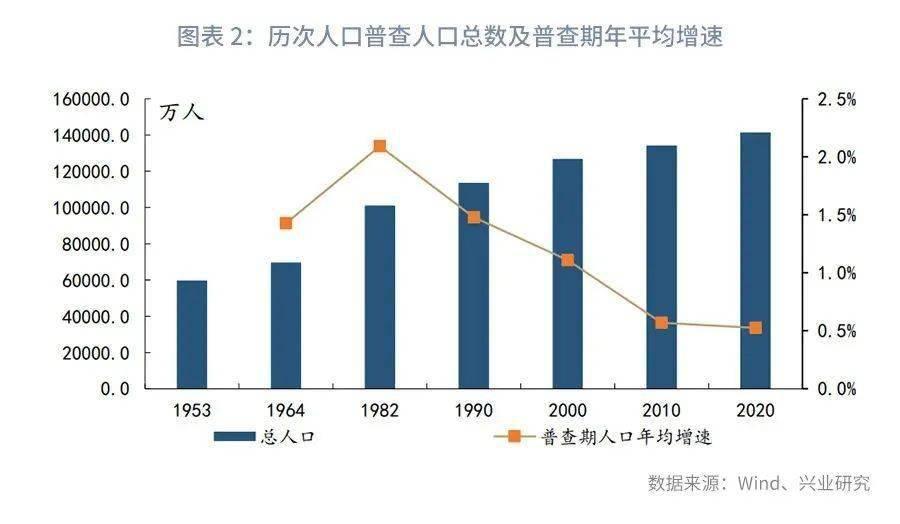 中国59岁以上人口数量_中国70岁以上的男演员