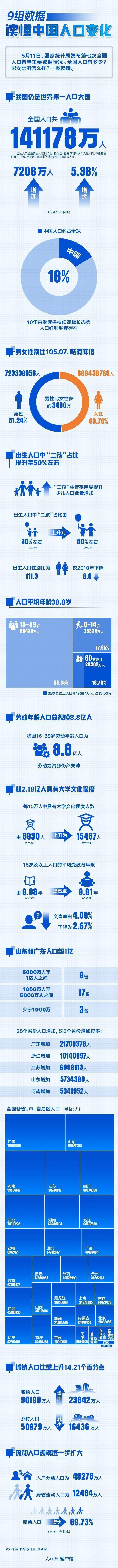 中国现有人口_「沭图分享」中国现有人口14亿,最新全国人口普查数据出炉