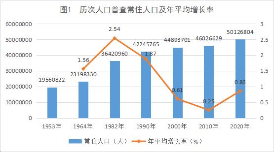 广西人口数量_广西第七次人口普查结果:少儿老龄人口比重两头提高社会抚养比