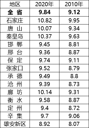 石家庄总人口_官宣 石家庄市总人口数超1064万人