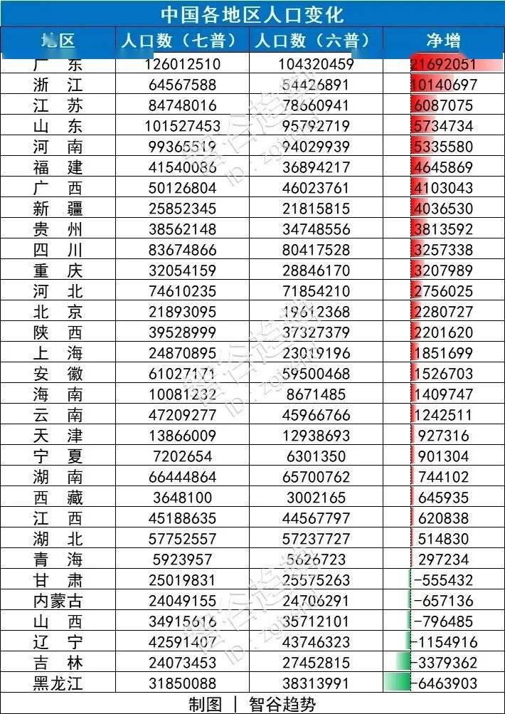 2020年浙江人口增长_浙江人口增长模式