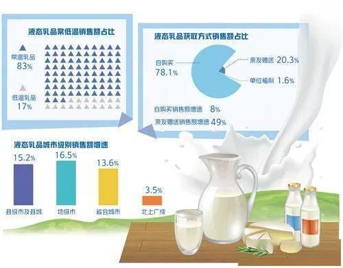 一季度液态奶消费旺盛,各大乳企表现亮眼