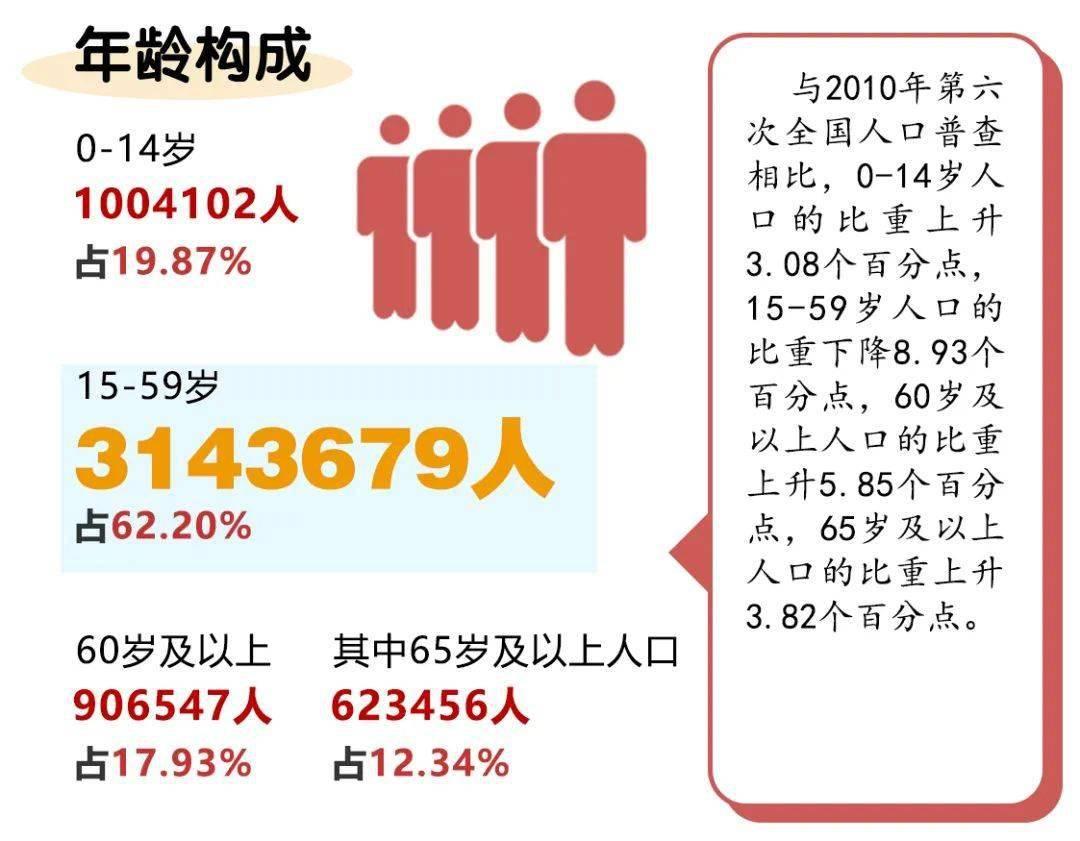 龙海人口_2021年中国百强城市发布!漳州四个城区常驻人口212万!