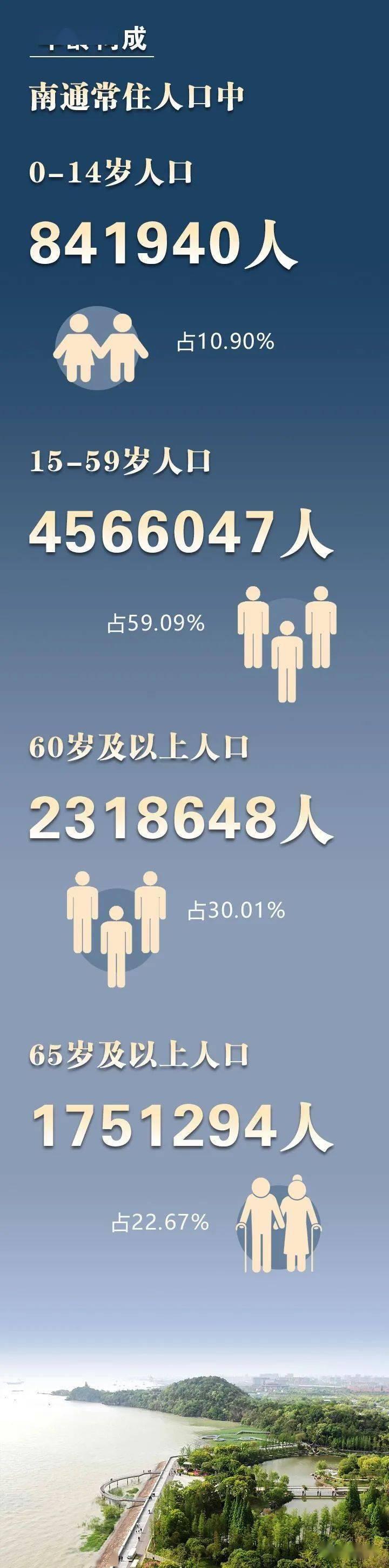 南通人口大变化!海安人口87.43万人!