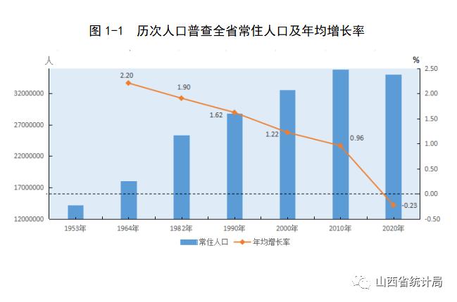 山西人口第一大市易主!太原530万力压运城、临汾,忻州人口减少最多