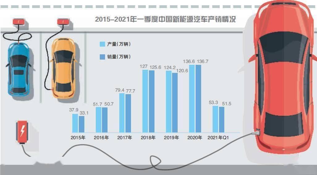 3.2万家庭中签 新能源车市场花式抢单