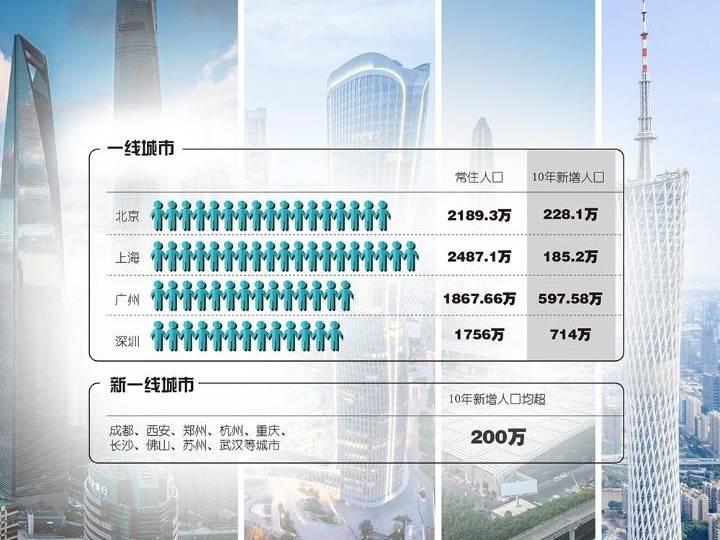 广深人口_人口第4大城:人口约2094万比广深还多,GDP却不如1274万人的苏州