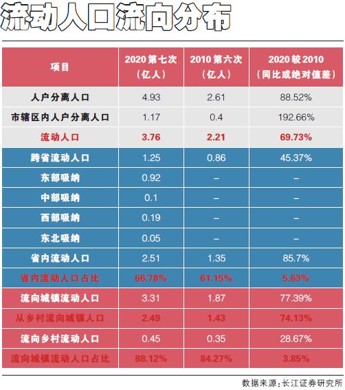 人口走势_陆铭:人口流动趋势不会逆转户籍制度改革不能再犹豫