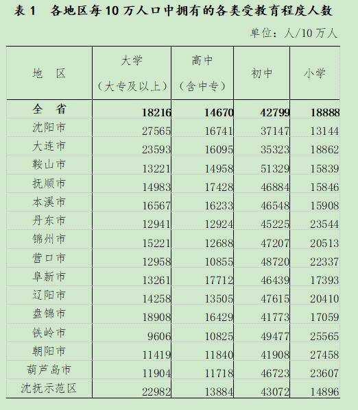 辽宁公布最新人口数据!沈阳多少人?男女比例如何?