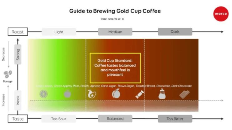 """咖啡冲泡,如何达到""""金杯标准""""?"""
