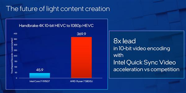 Intel 10nm轻薄本提速:i7-1195G7加速达到5GHz的照片 - 7