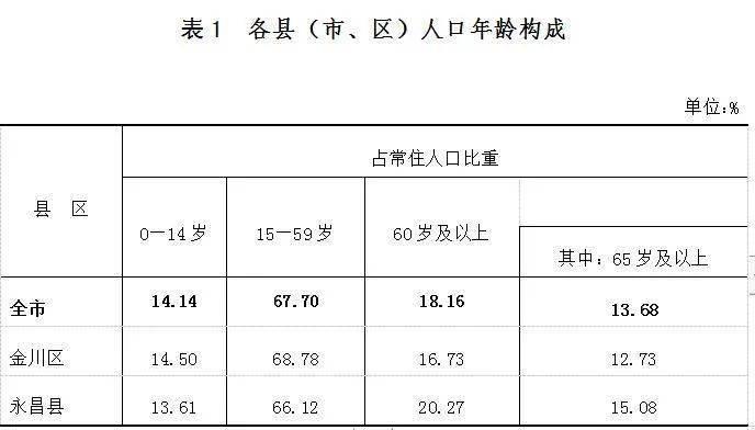 常住人口438026人!金昌市第七次全国人口普查公报来了~