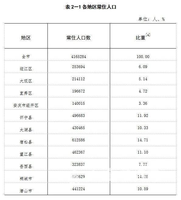 安庆市常住人口数据出炉!望江县常住人口……