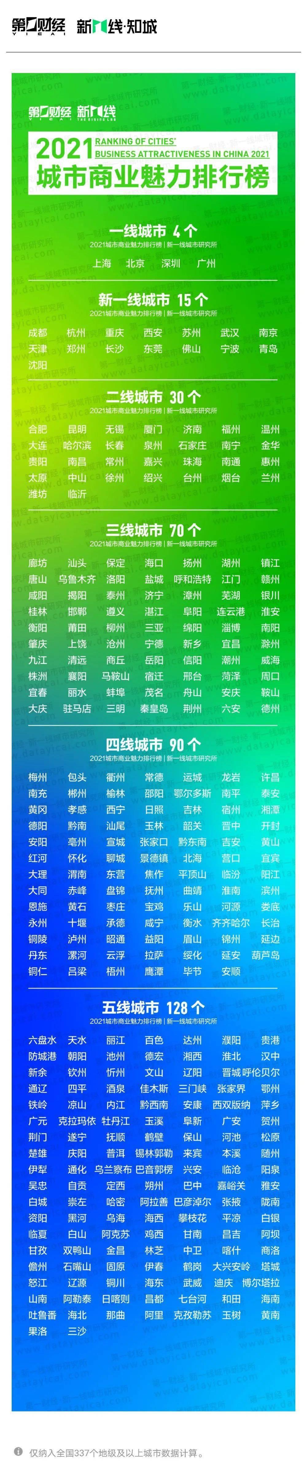 四线城市排行榜_甘肃即将晋升为四线的城市,庆阳、酒泉落选,不是定西也不是陇南