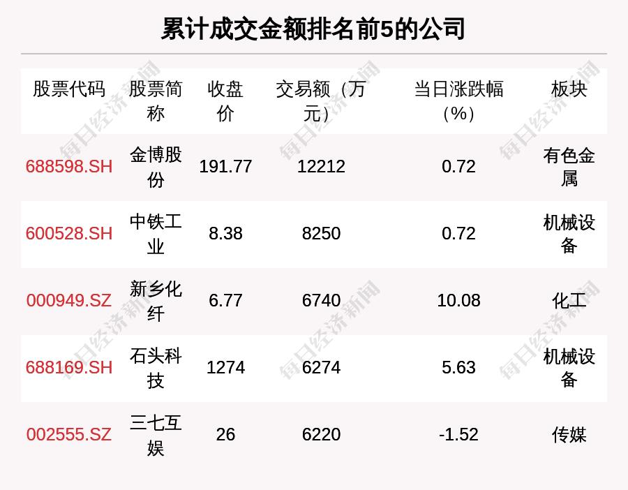 透视大宗交易:6月9日共成交97笔,金博股份成交1.22亿元                                   图1