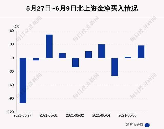 6月9日沪深股通净流入28.14亿,其中9.998亿都买了它
