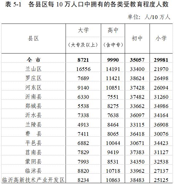 临沂市区常住人口_2019年临沂市各区县常住人口数据公布 高新区常住人口增速