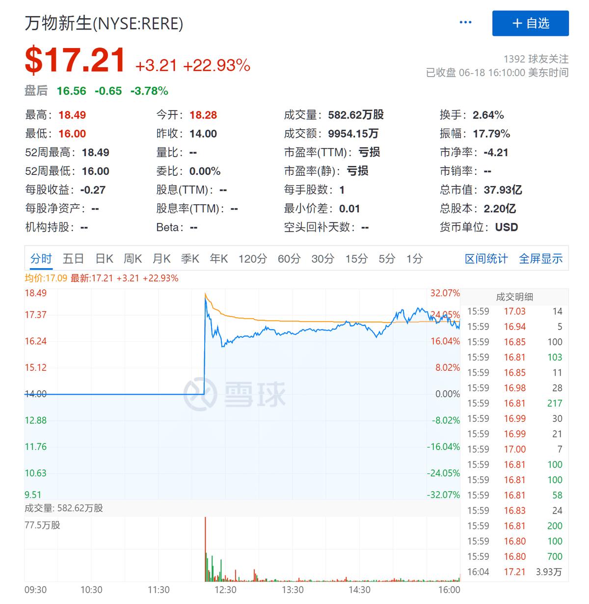 萬物新生正式登陸紐交所,中國二手交易頭號玩家怎樣攪動市場?_