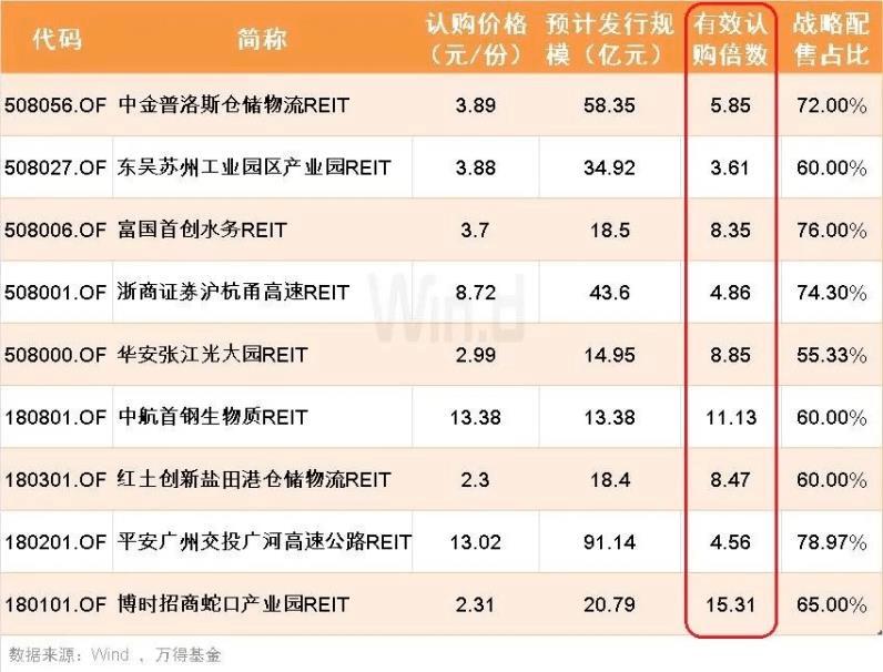 """【公募REITs下周一上市,""""折價""""或引發搶購潮】"""