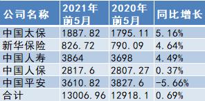 五大A股上市險企前5月攬1.3萬億原保費 同比增長0.69%