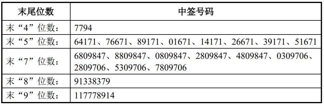 漱玉平民中簽號出爐 共2.84萬個_