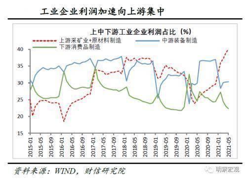 5月份工业企业利润增速边际有所放缓