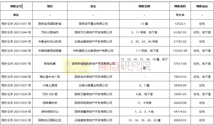 昆明第26周简报丨供应上扬成交稳定 四项目开盘销售