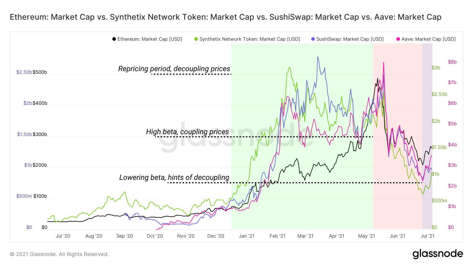 "DeFi开始复苏?多数""蓝筹股""涨超50%,Polygon表现依然强劲"