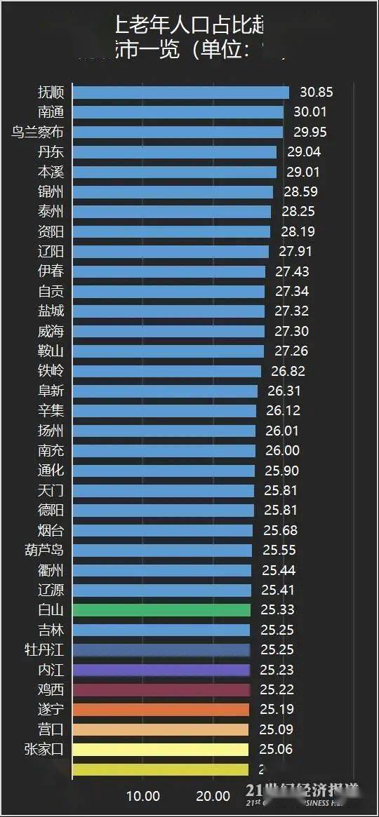 """35城老龄人口占1/4,深圳、东莞""""最年轻"""""""