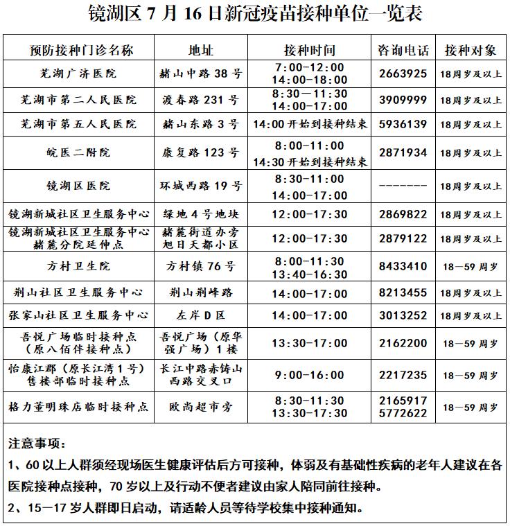 镜湖、弋江、鸠江、三山7月16日新冠疫苗接种点信息