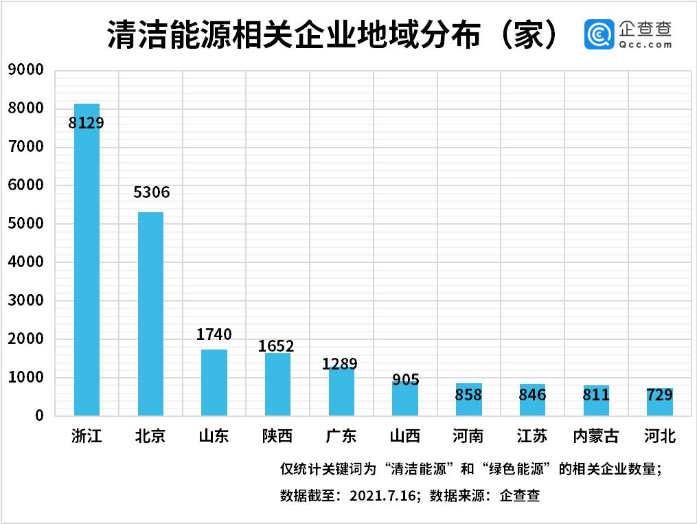 全国碳市场开市!我国现存清洁能源企业2.84万家,北京最多