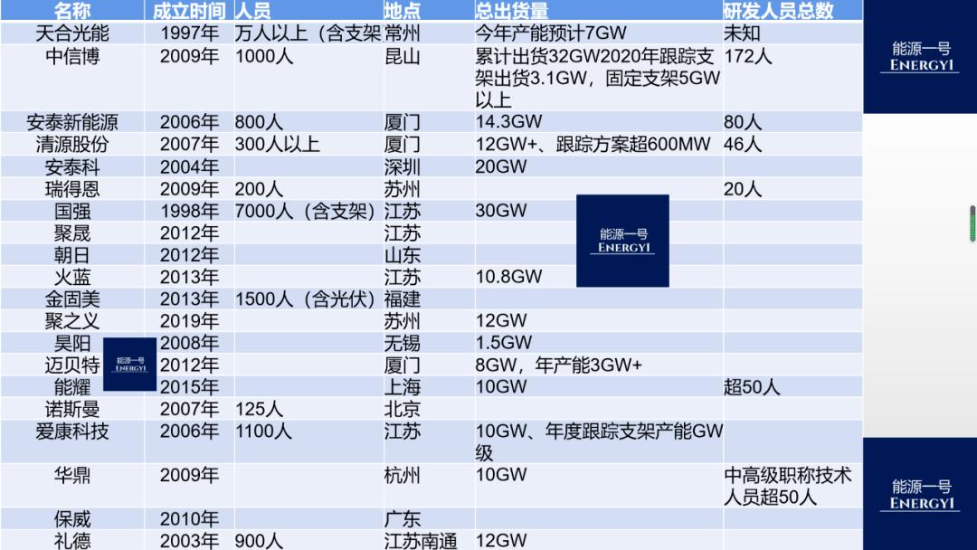 图文:数十家中国公司竞逐跟踪支架市场
