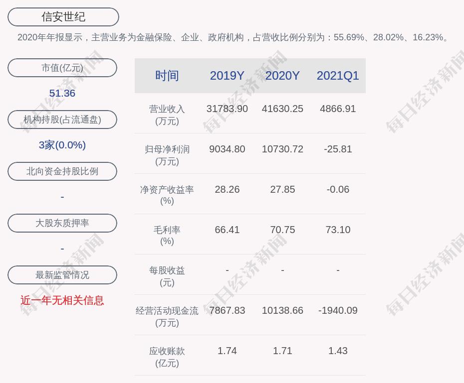 信安世纪:2021年半年度净利润约2932万元,同比增加484.34%