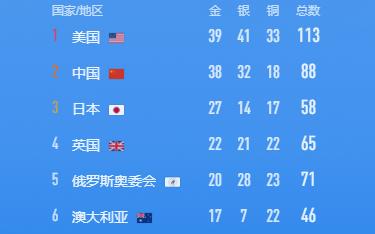 38金收官!排名第二!中国军团让人眼前一亮,金牌数远超上届奥运_ku游九州登录