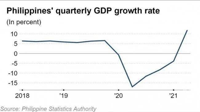 菲律宾的gdp_菲律宾历年GDP数据