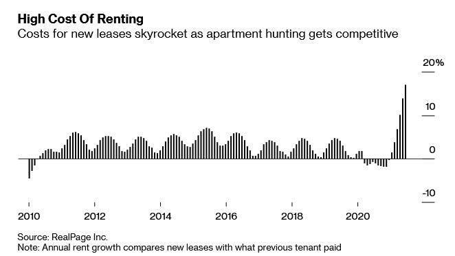 美国房租市场需求已经创下1993年以来的最大年度增幅