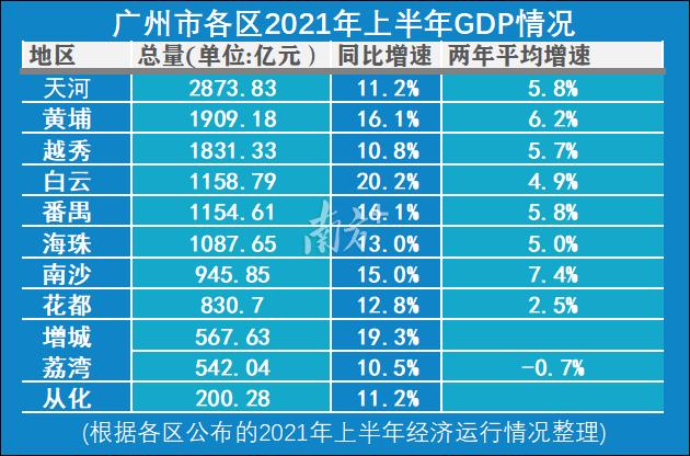 2020广州上半年gdp_2020广州市各区GDP排行-数据可视化