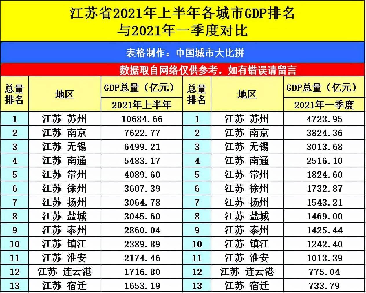2021青岛gdp全国排名_江苏苏州与山东青岛的2021年上半年GDP谁更高