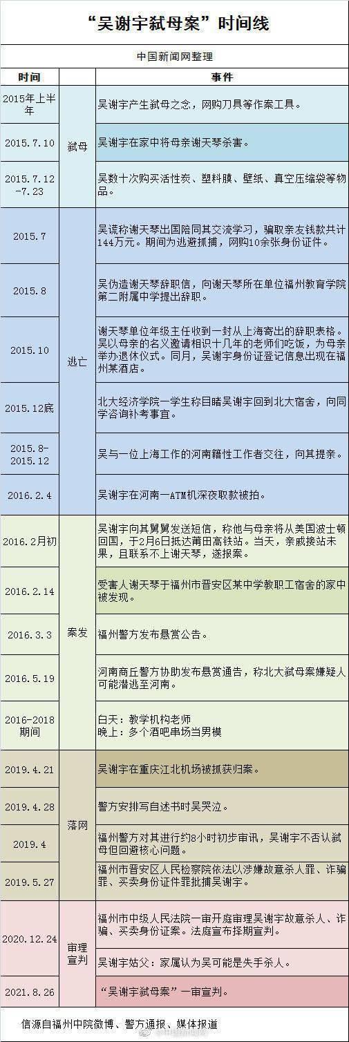 吴谢宇弑母案宣判案件始末回顾(吴谢宇会被判死刑吗)